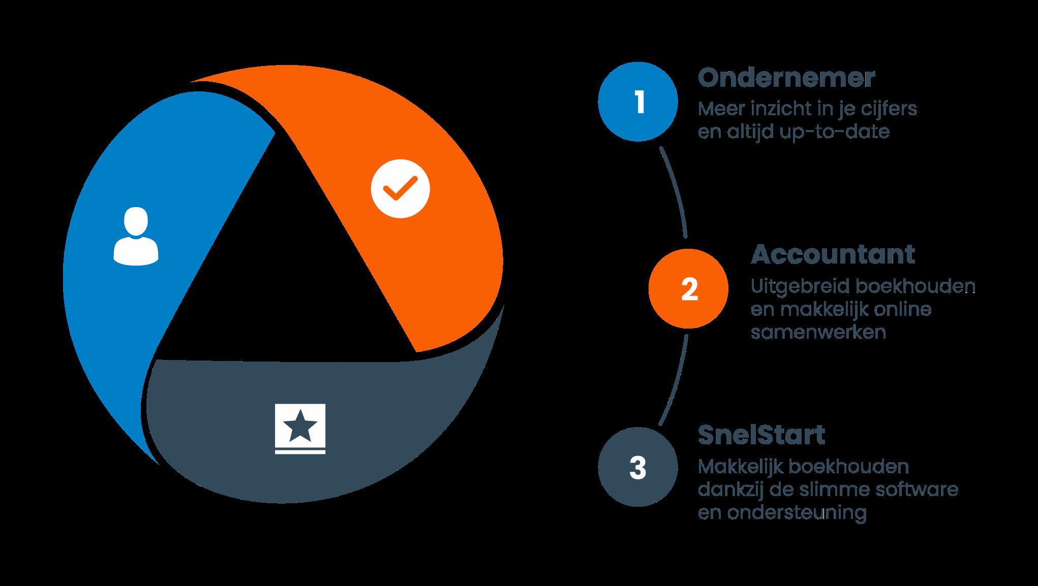 Ondernemers en accountants werken met boekhoudsoftware Snelstart